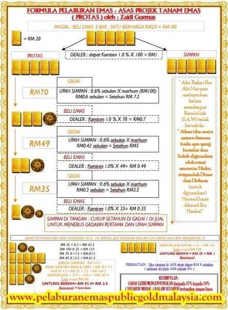 teknik-pelaburan-emas-gadai-arrahnu1-220x300 TEKNIK PELABURAN EMAS DAPAT WANG PERCUMA TANPA GUNA MODAL
