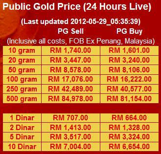 harga-emas-public-gold CARA MUDAH MERAMAL HARGA EMAS UNTUK MEMULAI PELABURAN EMAS