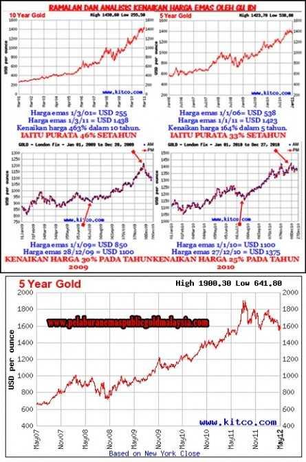 ramalan-harga-emas CARA MUDAH MERAMAL HARGA EMAS UNTUK MEMULAI PELABURAN EMAS