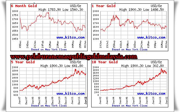 belajar-meramal-harga-emas BELAJAR MERAMAL HARGA EMAS
