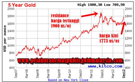 waktu-sesuai-melabur-emas HARGA EMAS DIJANGKA MELONJAK NAIK TAHUN 2013