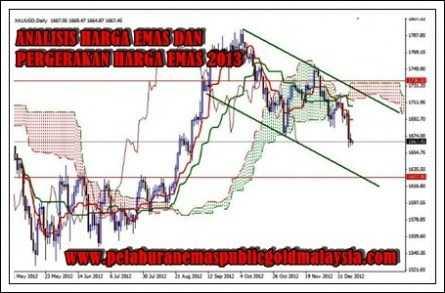 Analisis-harga-emas ANALISIS HARGA EMAS DAN PERGERAKAN HARGA EMAS 2013