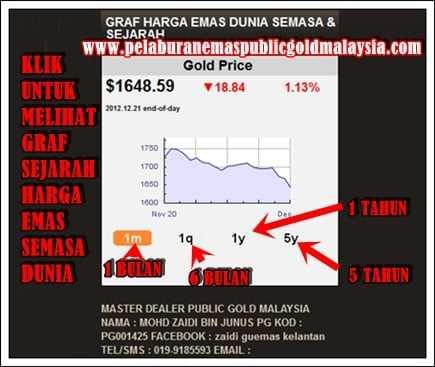 graf-harga-emas-dan-sejarah ANALISIS HARGA EMAS DAN PERGERAKAN HARGA EMAS 2013