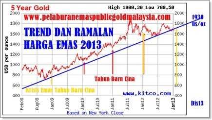 trend-ramalan-harga-emas TREND HARGA EMAS DAN POTENSI KENAIKKAN EMAS 2013