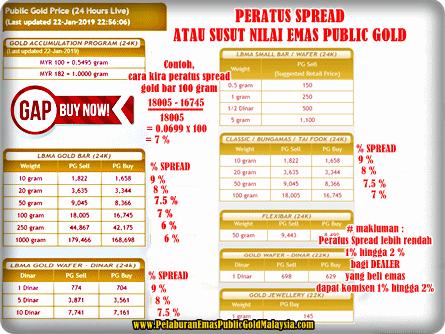 Peratus-Spread-Harga-Emas-Public-Gold PANDUAN AHLI PUBLIC GOLD DAN TEKNIK PELABURAN EMAS